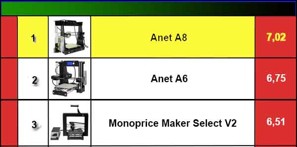anet a8 ranking